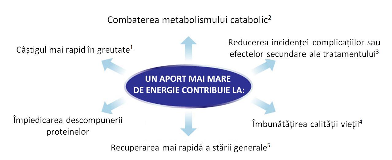 cachexia pentru pierderea în greutate corporală)